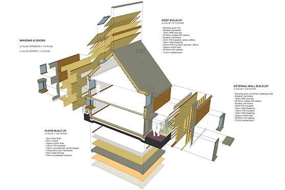 HPW Architecture